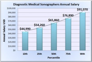 diagnostic-medical-sonographers-salary-chart